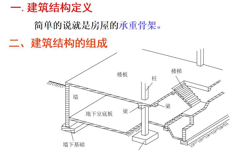 建筑结构设计教程高层、超高层建筑设计.ppt