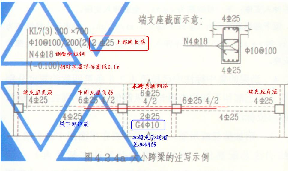 G101图集平法课件,分构件剖析平法相关知识.ppt