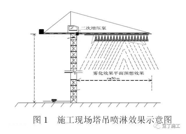 基坑降水、雨水能否用于塔吊喷淋系统用水?全套塔吊喷淋施工技术