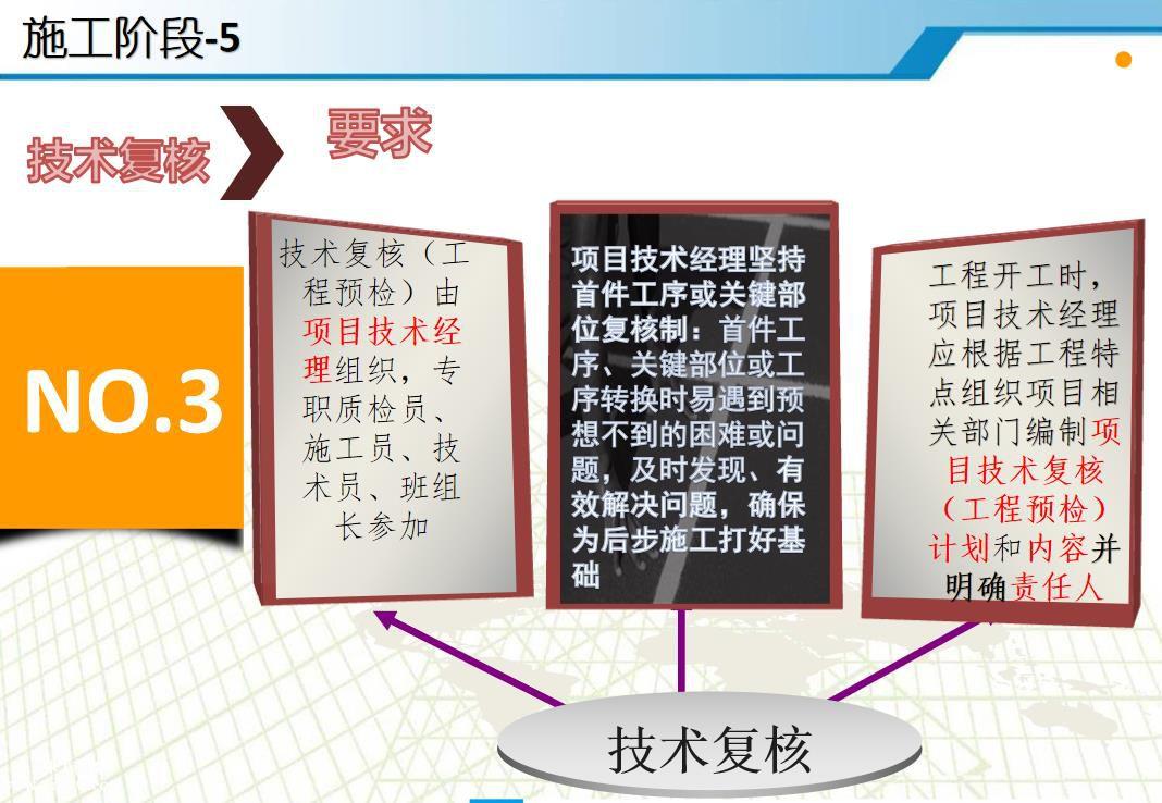 中建五局工程项目技术管理ppt讲义55页免费下载