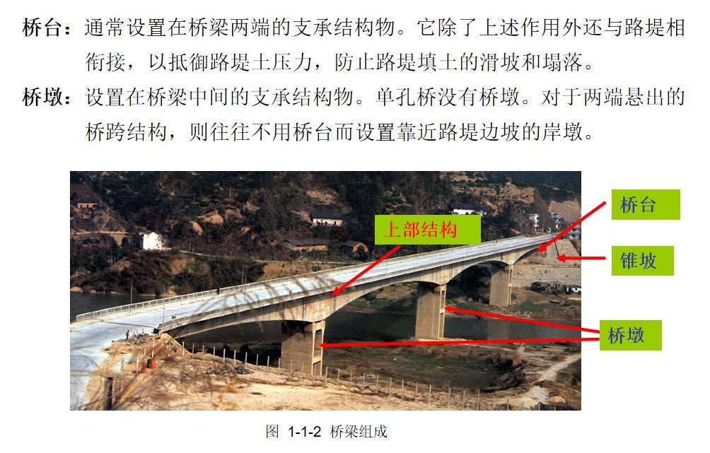 桥梁基本知识上下集全154MB